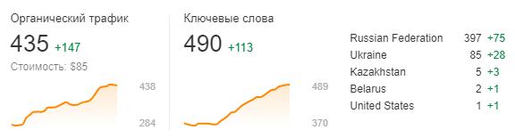 График SEO-аудита